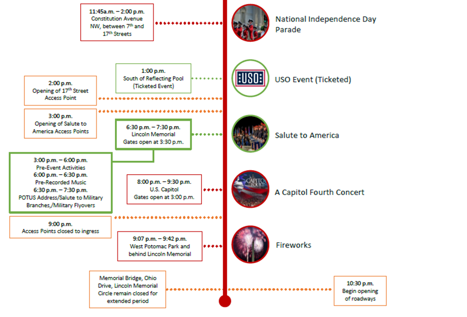 Timeline of July 4th events